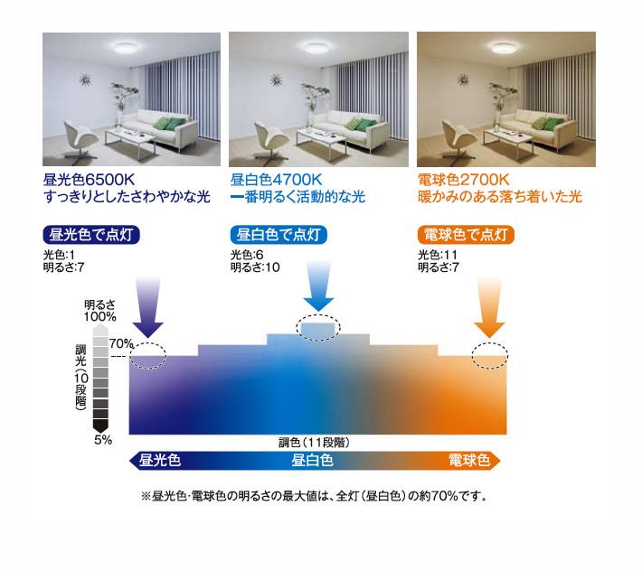 SUKABO 調光調色リモコン付 LEDシーリング 〜12畳